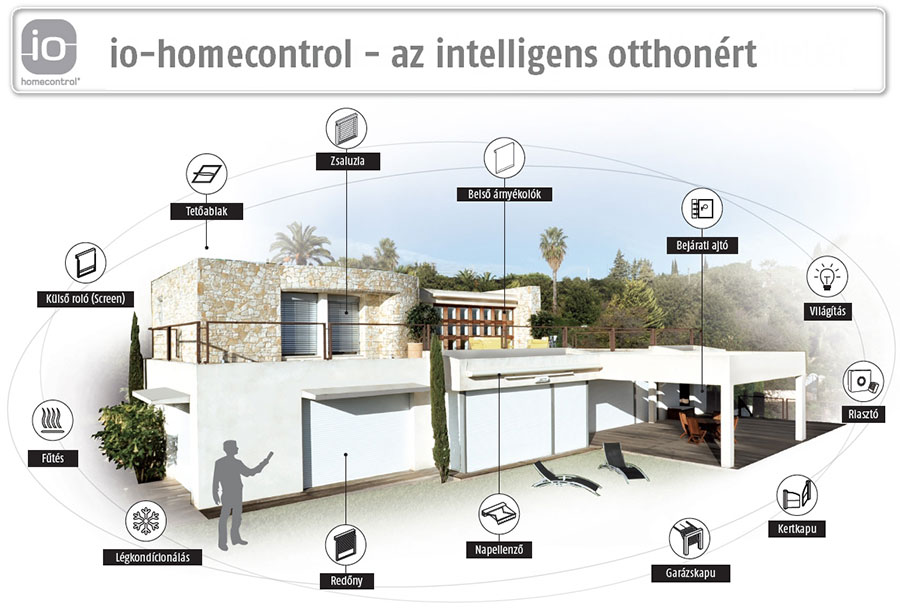 IO-Homecontrol - intelligens otthon